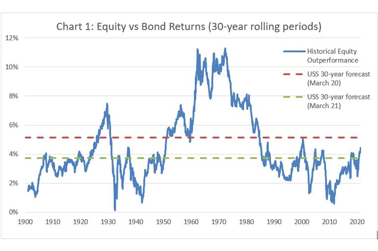Equity vs Bond returns