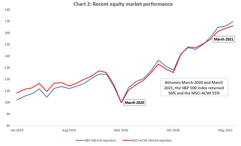 Recent equity market performance